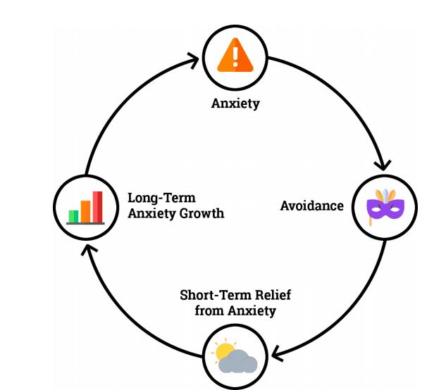 Comment contrôler l'anxiété et calmer vos pensées anxieuses 1